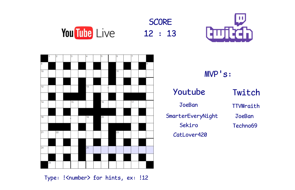 Livestream crossplay battles: Youtube live chat plays crosswords against Twitch chat